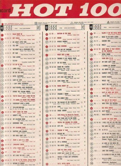 Rooftop Singers- Walk Right In #1 on Billboard Hot 100 chart Jan 26 1963 | Billboard, Cash Box ...