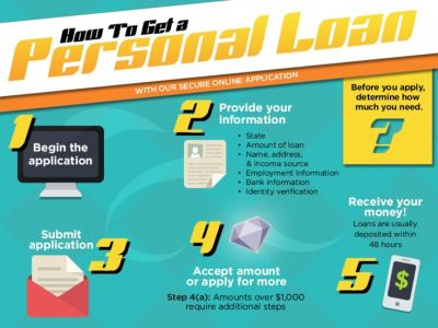 How to Get a Personal Loan Infographic | Finance | Pinterest | The internet, Job work and How to ...