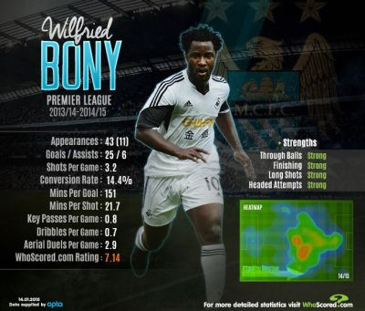 16 best images about MCFC infographics on Pinterest | Seasons, Ivory coast and Football