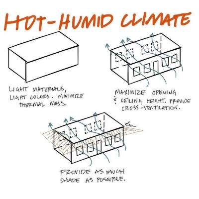 Light colors and cross-ventilation are key in hot-humid ...