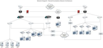 Network Diagram Example - Telecommunnications Network ...