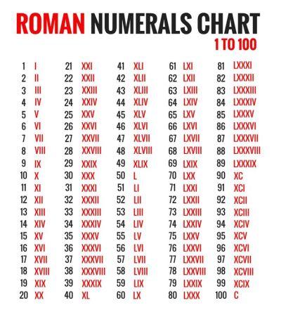 Image result for roman numerals 1 - 100   studies   Pinterest