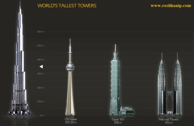 Dubai's Burj Khalifa building is the tallest in the world. This chart shows its height relative ...