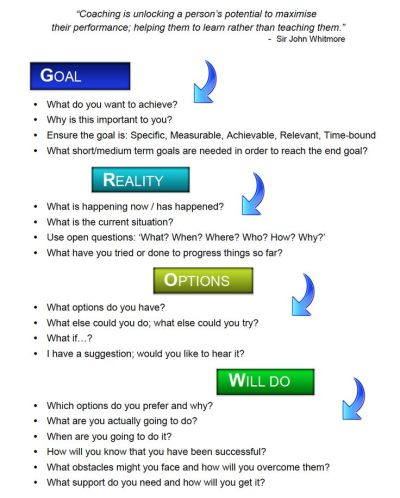 grow model - Google Search | Models - Coaching | Pinterest