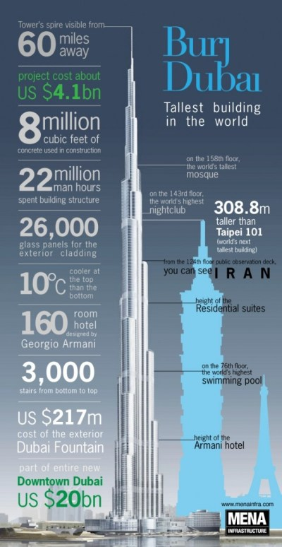 burj dubai chart and facts @Kayla Simpson. Did you know all of these things from goofy's class ...