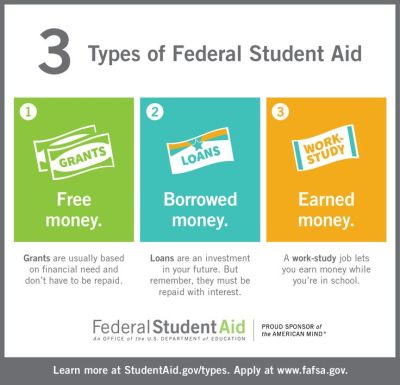 Federal Student Aid infographic with a link to FAFSA | Federal Student Aid | Pinterest | Student ...