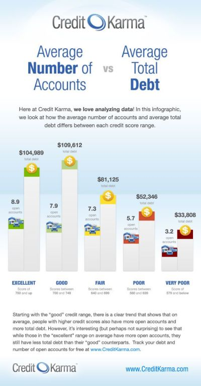 17 Best images about What's your credit score? on Pinterest | News online, Financial tips and ...