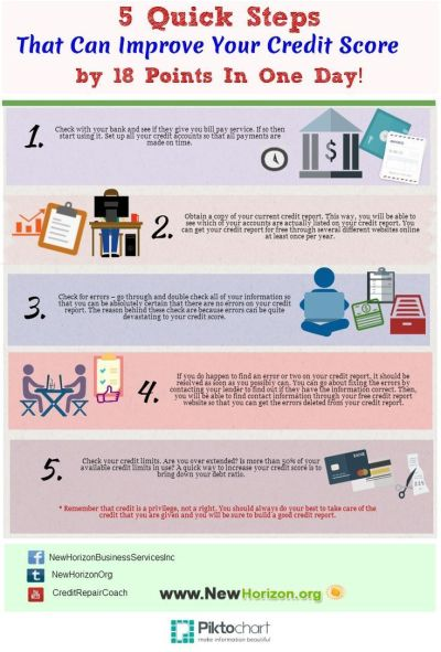 312 best images about Building Credit on Pinterest | Credit report, Good credit score and Credit ...