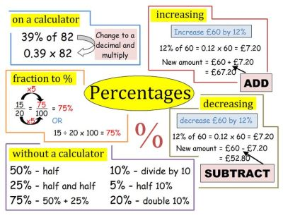 Percentages revision poster | GCSE Revision Posters | Pinterest | Technology, Poster and Or