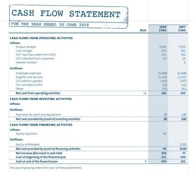 Components of the Cash Flow Statement and Example | Document @Business | Pinterest | Cash flow ...
