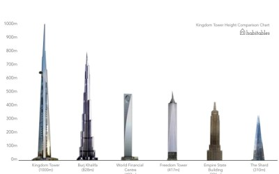 The future 'World's Tallest Building', the 1000m Kingdom Tower in Saudi Arabia | Skyscrapers ...