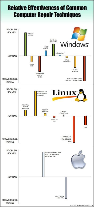 'Fixing Computers' comic graphs the different ways to fix Windows, Linux, and Mac problems ...
