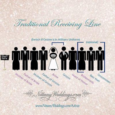 17 Best ideas about Wedding Receiving Line on Pinterest ...