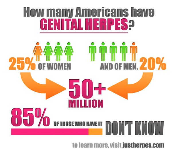 Can Genital Herpes Be Contracted Through Therapeutic Vibrator? 2