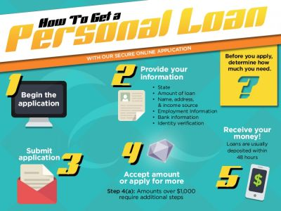 How to Get a Personal Loan Infographic | Finance | Pinterest