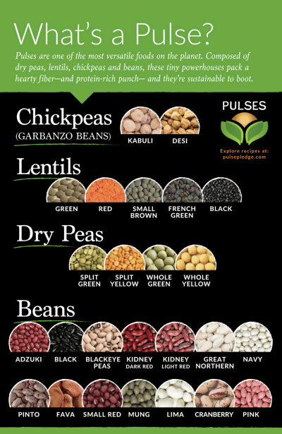 Best 25+ Pulses recipes ideas on Pinterest   Pulses food, Recipes with beans legumes and Beans ...