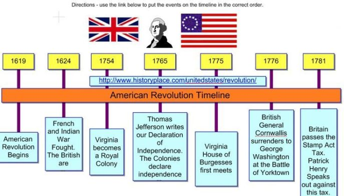 Image result for timeline colonial america