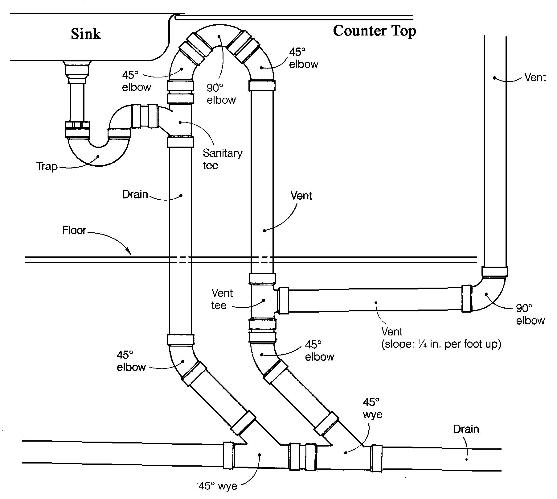 kitchen sink drain diagram Kitchens
