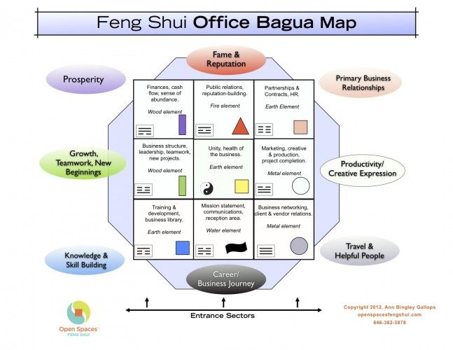 apply feng shui office desk placement r