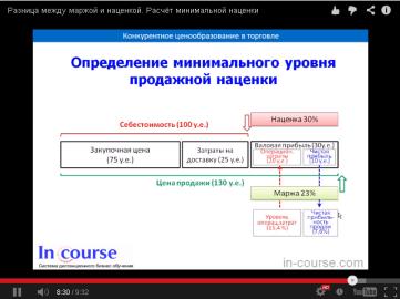 видео с описанием разницы между маржой и наценкой, определение минимальной наценки