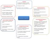 функции продукт-менеджмента