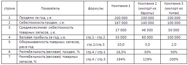 Расчёт эффективности деятельности компаний с учётом валовой прибыли