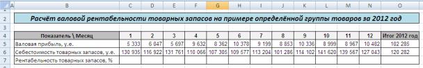 пример расчёта рентабельности товарных запасов