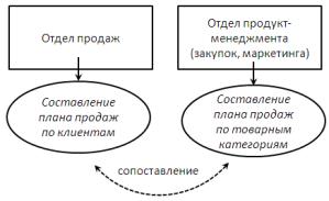 согласование планов продаж