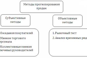 методы планирования продаж