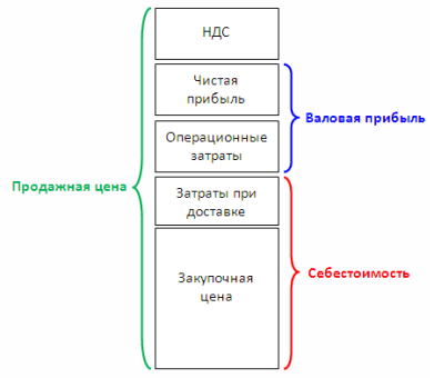 структура цены, строение цены