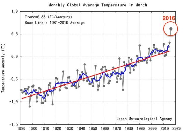 Image result for global temperature graph 2016