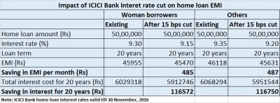SBI, ICICI cut home loan rate: Why customers need not be ...