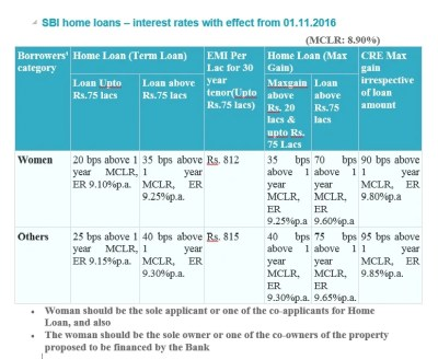 State Bank of India slashes home loan rate to six-year low at 9.1% in festive scheme offer