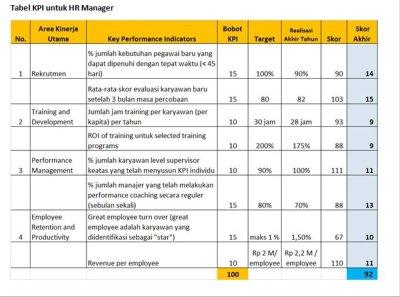 Jual CONTOH KEY PERFORMANCE INDICATOR-KPI di lapak Dua ...