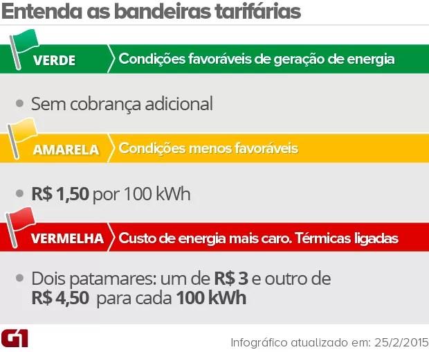 as bandeiras tarifárias da energia elétrica / VALE ESTA (Foto: Editoria de Arte/G1)