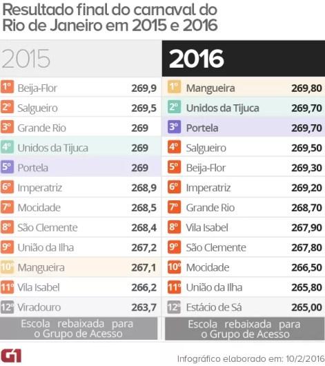 Resultado apuração Rio (Foto: Editoria de arte/G1)