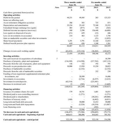 2013 Second Quarter Financial and Operating Results | Eldorado Gold Corporation