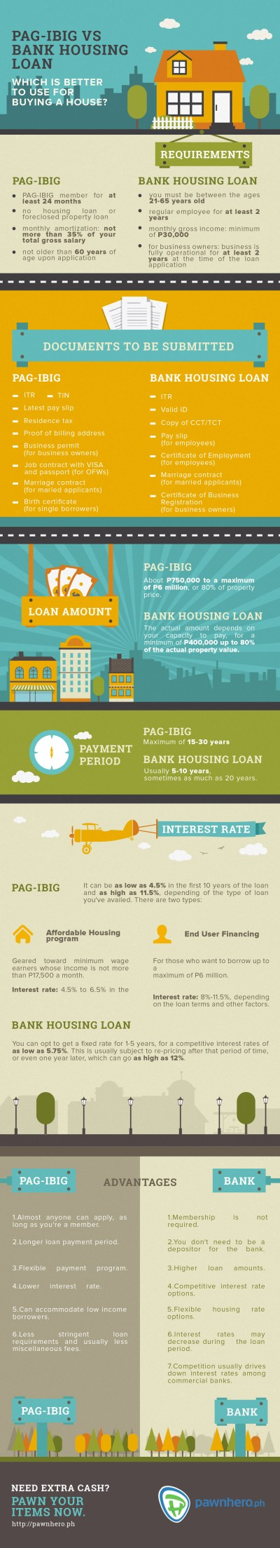 PAG-IBIG VS Bank Housing Loan: Which is Better to Use for Buying a House? [Infographic ...
