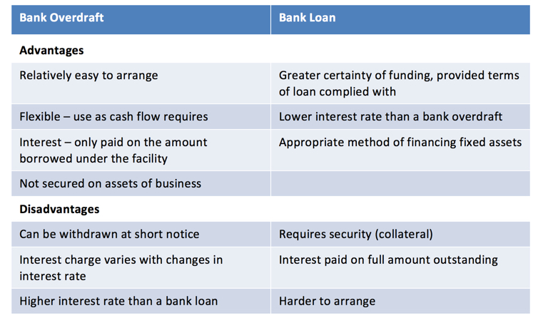Managing Cash Flow - Bank Overdraft v Bank Loan | tutor2u Business