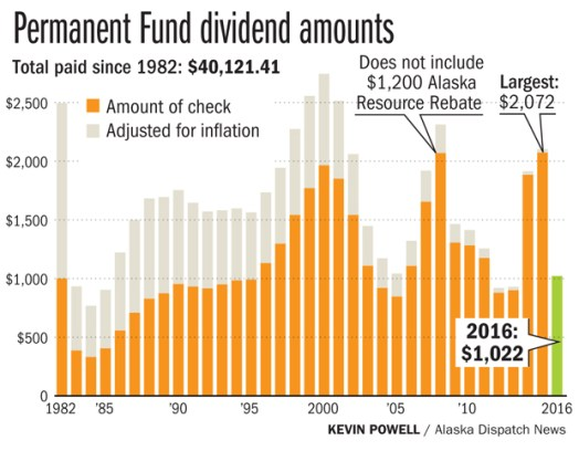 Image result for alaska pfd amount over the years