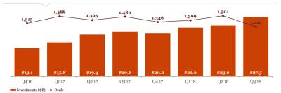 Venture Capital Funding Trends Report Q3 2018