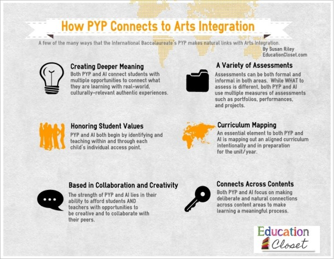 PYP_and_AI_Connections title=
