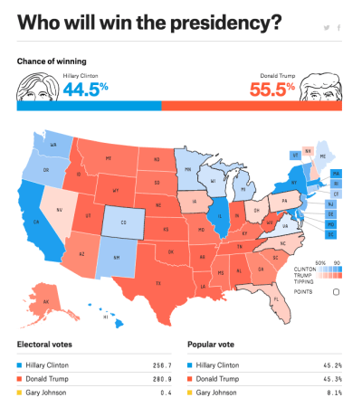 Trump forecasted to win