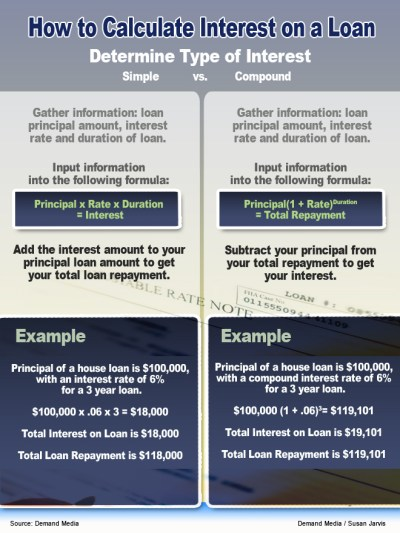 formula to figure loan payment