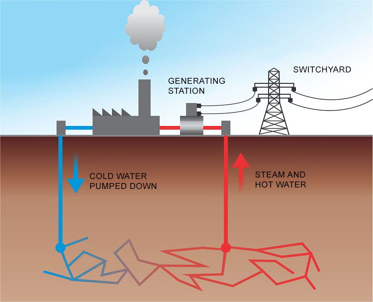 Geothermal Energy Pictures Throughout Inspiration