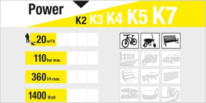 Limpiadora de alta presión clase de potencia K2