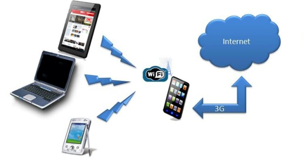 Enable Tethering on Android: Wifi Hotspot, Bluetooth or USB modem to share the Internet; Used Networking Equipment