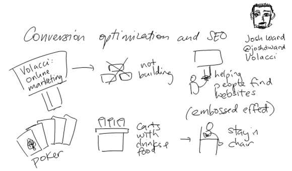 Sketch notes from conversion optimization