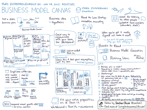 20121128 ENT101 Business Model Canvas - Mark Zimmerman
