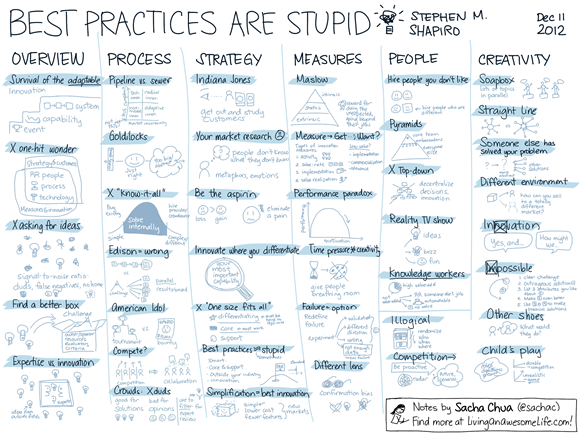20121211 Book - Best Practices Are Stupid - Stephen M. Shapiro